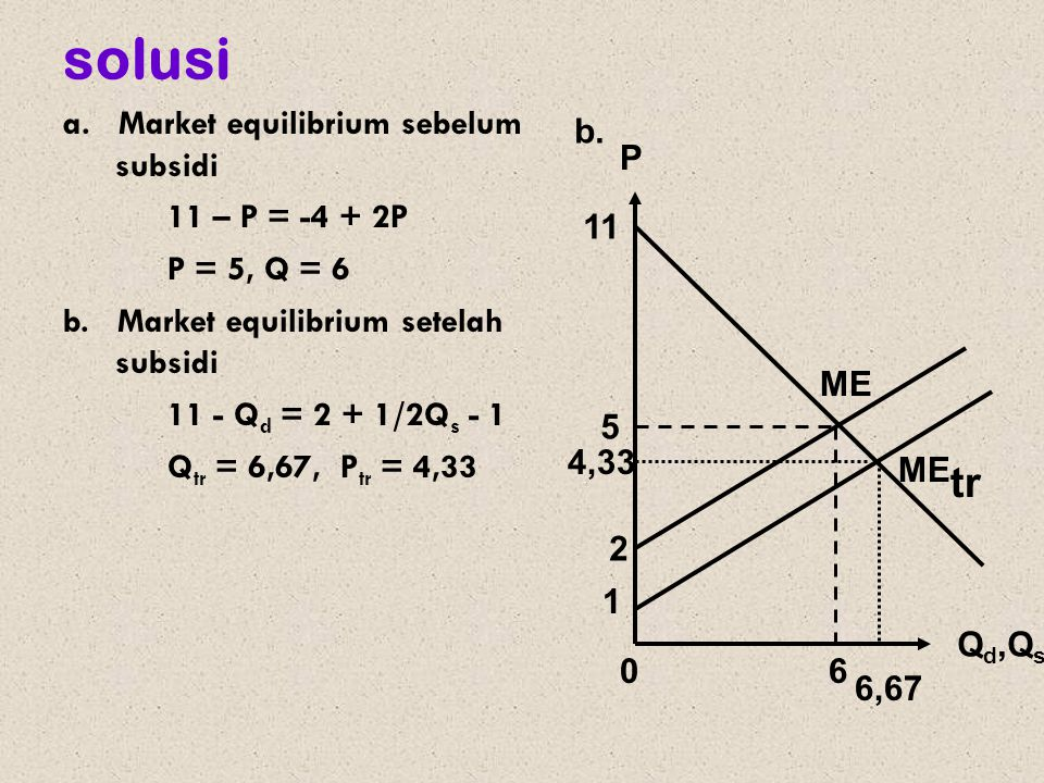 solusi a. Market equilibrium sebelum subsidi 11 – P = -4 + 2P P = 5, Q = 6 b. Market equilibrium setelah subsidi 11 - Q d = 2 + 1/2Q s - 1 Q tr = 6,67