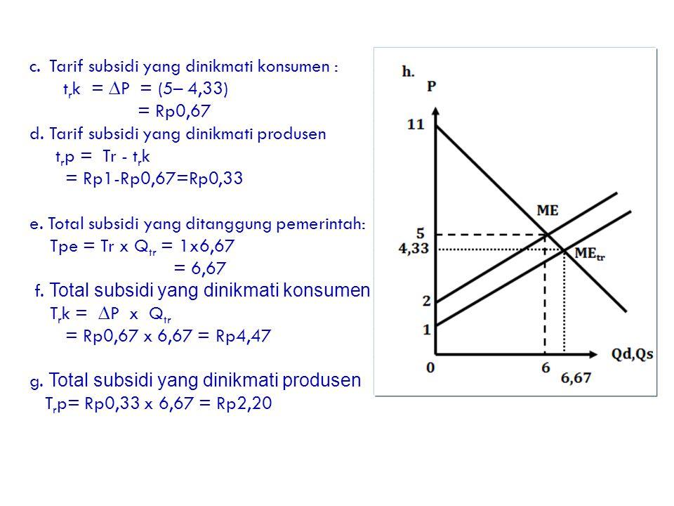 c.Tarif subsidi yang dinikmati konsumen : t r k = ∆P = (5– 4,33) = Rp0,67 d. Tarif subsidi yang dinikmati produsen t r p = Tr - t r k = Rp1-Rp0,67=Rp0