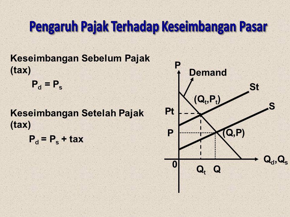 Keseimbangan Sebelum Pajak (tax) P d = P s Keseimbangan Setelah Pajak (tax) P d = P s + tax 0 (Q,P) (Q t,P t ) S St Q d,Q s P Demand Pt QtQt P Q