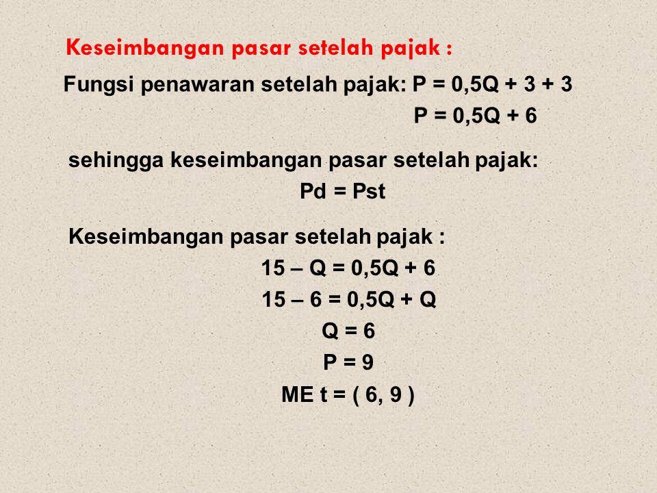 Keseimbangan pasar setelah pajak : Fungsi penawaran setelah pajak: P = 0,5Q + 3 + 3 P = 0,5Q + 6 sehingga keseimbangan pasar setelah pajak: Pd = Pst K