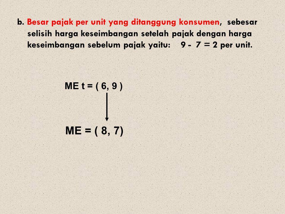 b. Besar pajak per unit yang ditanggung konsumen, sebesar selisih harga keseimbangan setelah pajak dengan harga keseimbangan sebelum pajak yaitu: 9 -