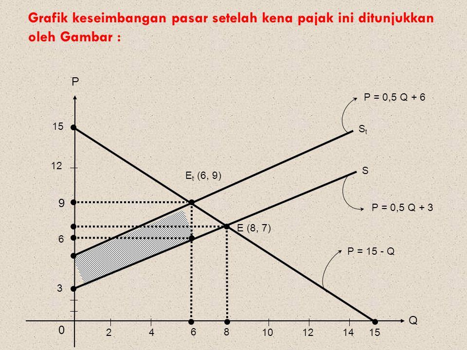 Grafik keseimbangan pasar setelah kena pajak ini ditunjukkan oleh Gambar : Q P 0 6 E (8, 7) 8 StSt S E t (6, 9) 3 12 15 9 6 24101214 P = 0,5 Q + 6 P =