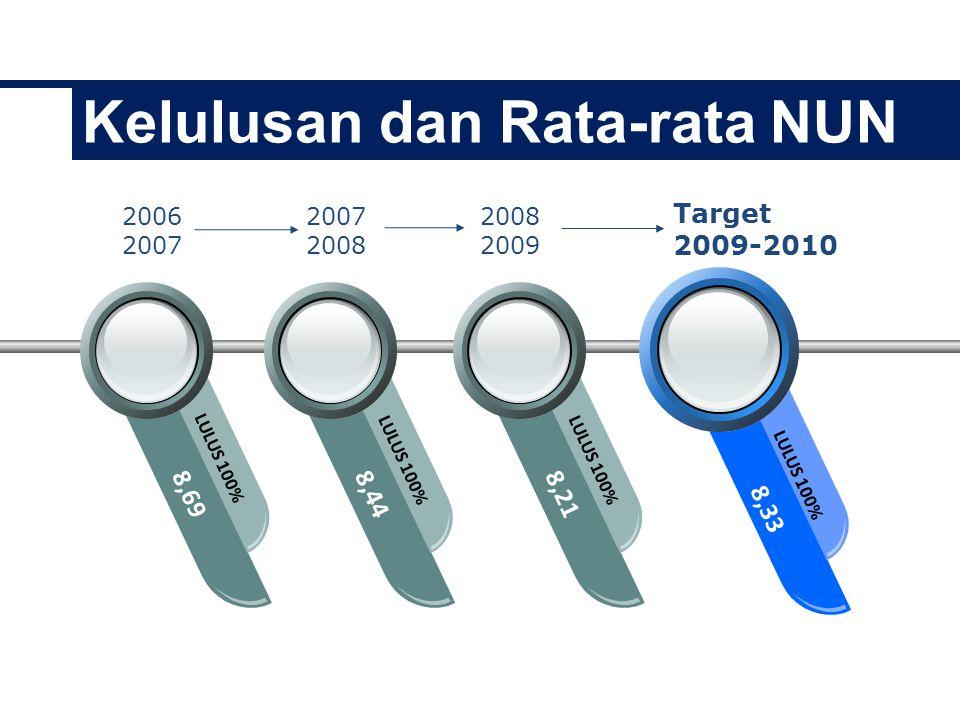 Kelulusan dan Rata-rata NUN 8,69 LULUS 100% 8,44 LULUS 100% 8,21 LULUS 100% 8,33 LULUS 100% 2006 2007 2008 2009 Target 2009-2010