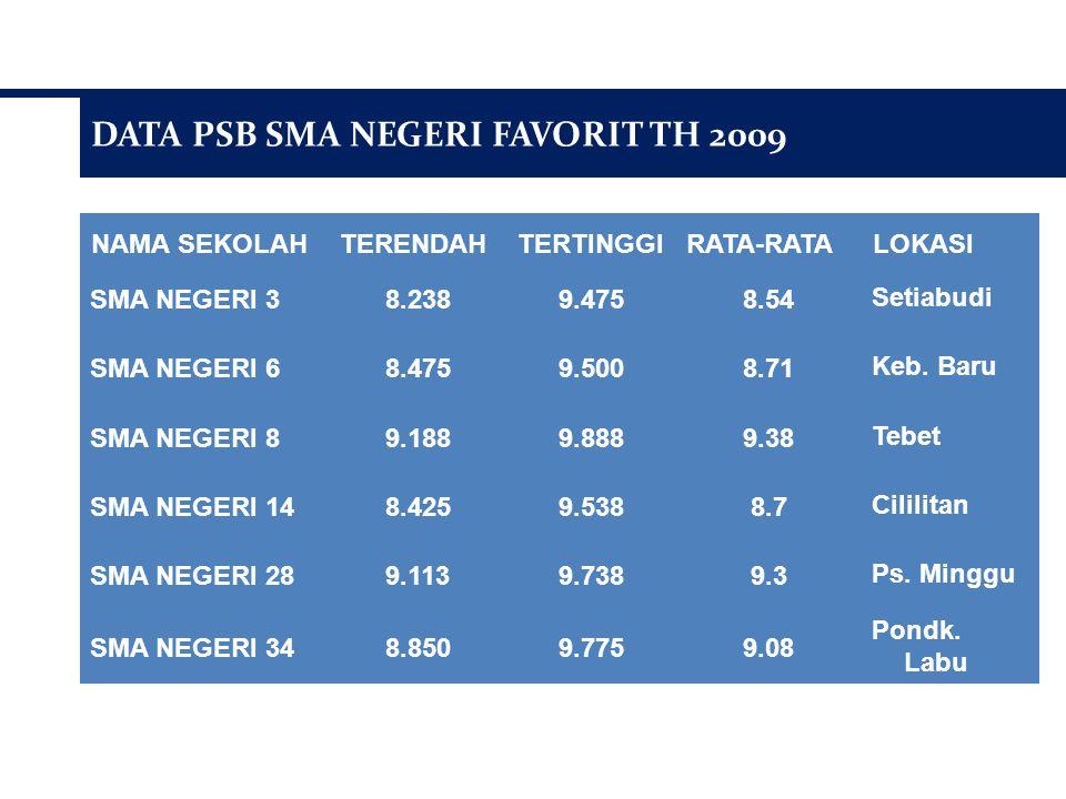 DATA PSB SMA NEGERI FAVORIT TH 2009 NAMA SEKOLAHTERENDAHTERTINGGIRATA-RATALOKASI SMA NEGERI 38.2389.4758.54Setiabudi SMA NEGERI 68.4759.5008.71Keb.