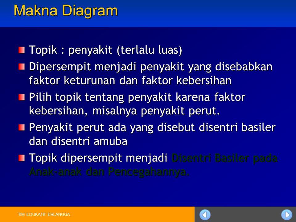 TIM EDUKATIF ERLANGGA Secara umum bagian pidato hanya terdiri atas tiga bagian: Bagian pendahuluan Bagian isi Bagian penutup