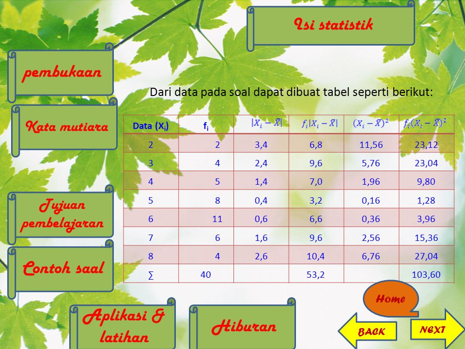 Dari data pada soal dapat dibuat tabel seperti berikut: Data (X i )fifi 223,46,811,5623,12 342,49,65,7623,04 451,47,01,969,80 580,43,20,161,28 6110,66