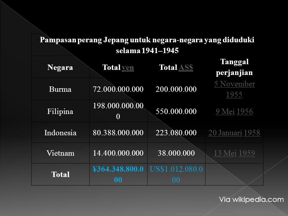 Pampasan perang Jepang untuk negara-negara yang diduduki selama 1941–1945 NegaraTotal yenyenTotal AS$AS$ Tanggal perjanjian Burma72.000.000.000200.000