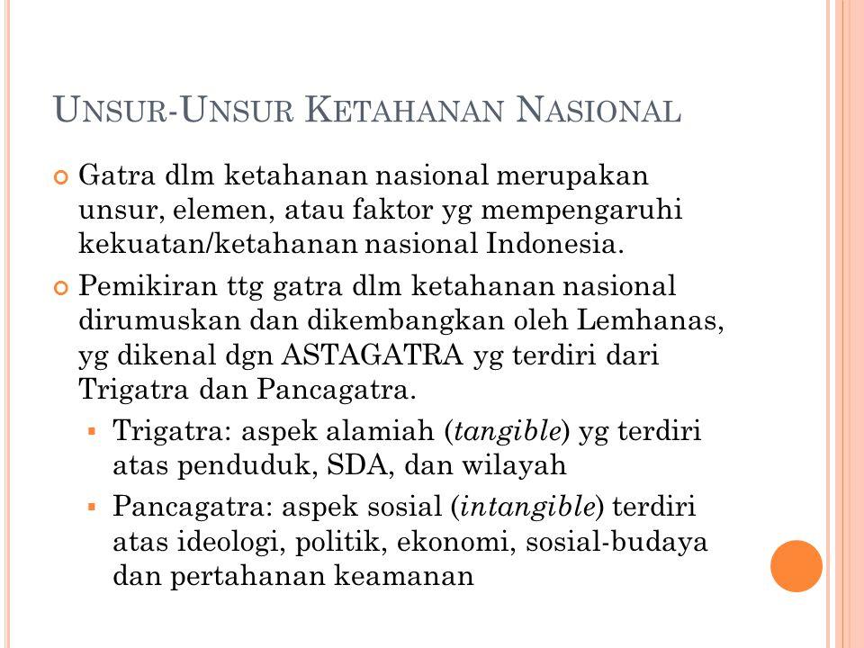 U NSUR -U NSUR K ETAHANAN N ASIONAL Gatra dlm ketahanan nasional merupakan unsur, elemen, atau faktor yg mempengaruhi kekuatan/ketahanan nasional Indonesia.