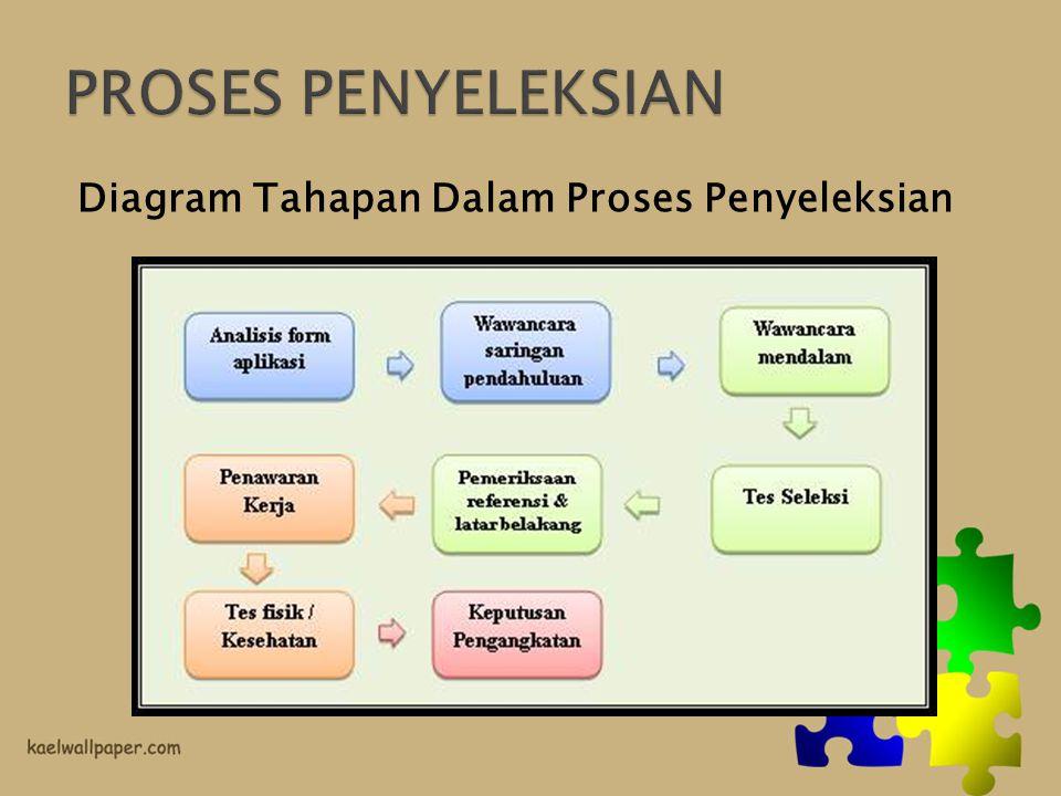 Diagram Tahapan Dalam Proses Penyeleksian