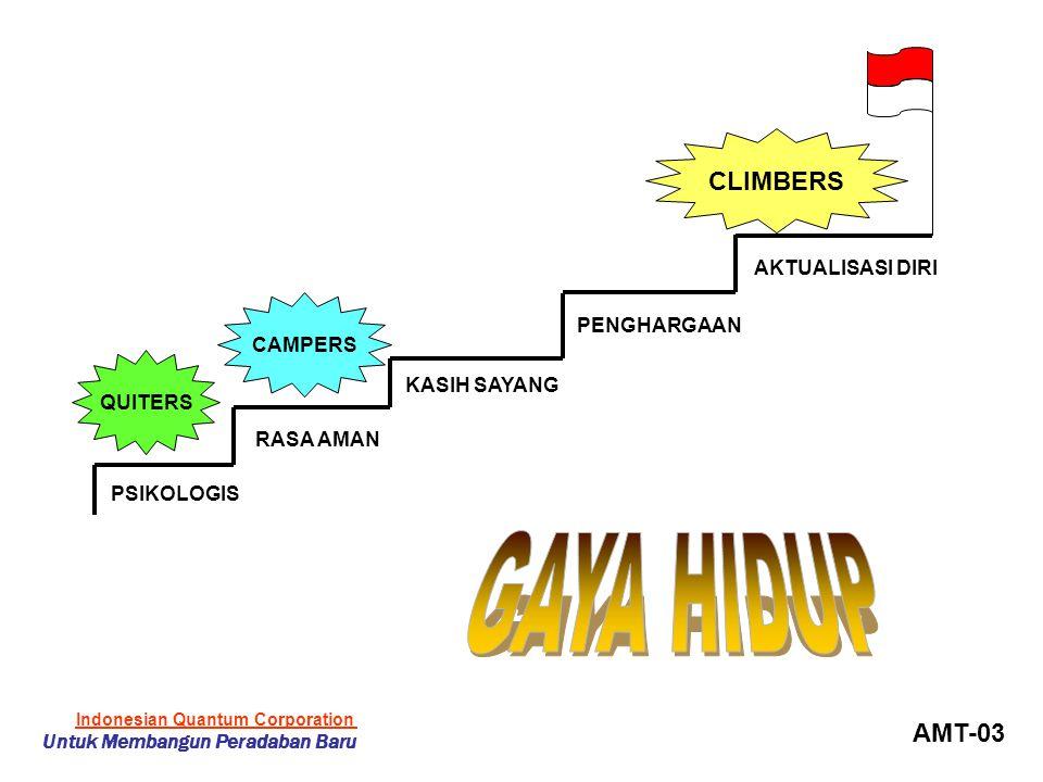 PSIKOLOGIS RASA AMAN KASIH SAYANG PENGHARGAAN AKTUALISASI DIRI QUITERS CAMPERS CLIMBERS AMT-03 Indonesian Quantum Corporation Untuk Membangun Peradaban Baru