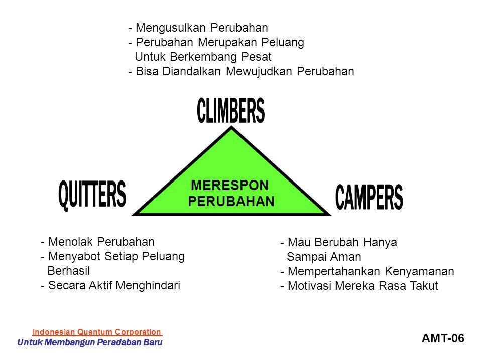 MERESPON PERUBAHAN - Menolak Perubahan - Menyabot Setiap Peluang Berhasil - Secara Aktif Menghindari - Mau Berubah Hanya Sampai Aman - Mempertahankan Kenyamanan - Motivasi Mereka Rasa Takut - Mengusulkan Perubahan - Perubahan Merupakan Peluang Untuk Berkembang Pesat - Bisa Diandalkan Mewujudkan Perubahan AMT-06 Indonesian Quantum Corporation Untuk Membangun Peradaban Baru