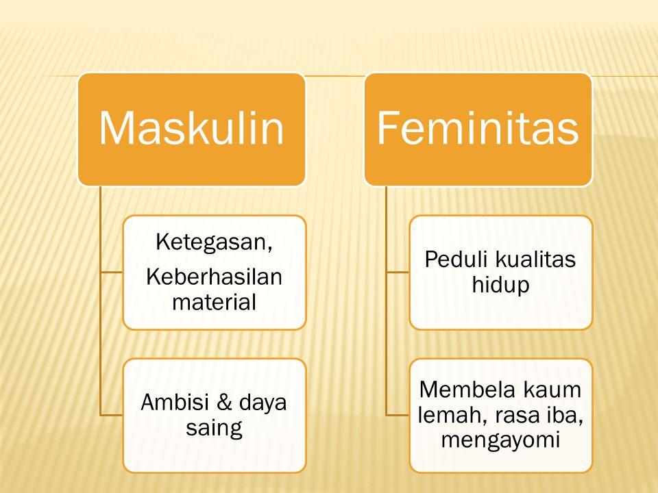 Maskulin Ketegasan, Keberhasilan material Ambisi & daya saing Feminitas Peduli kualitas hidup Membela kaum lemah, rasa iba, mengayomi