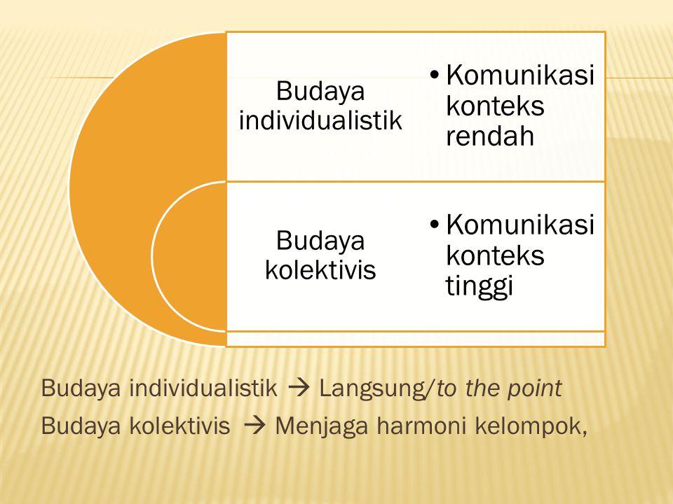 Budaya individualistik Budaya kolektivis Komunikasi konteks rendah Komunikasi konteks tinggi Budaya individualistik  Langsung/to the point Budaya kol