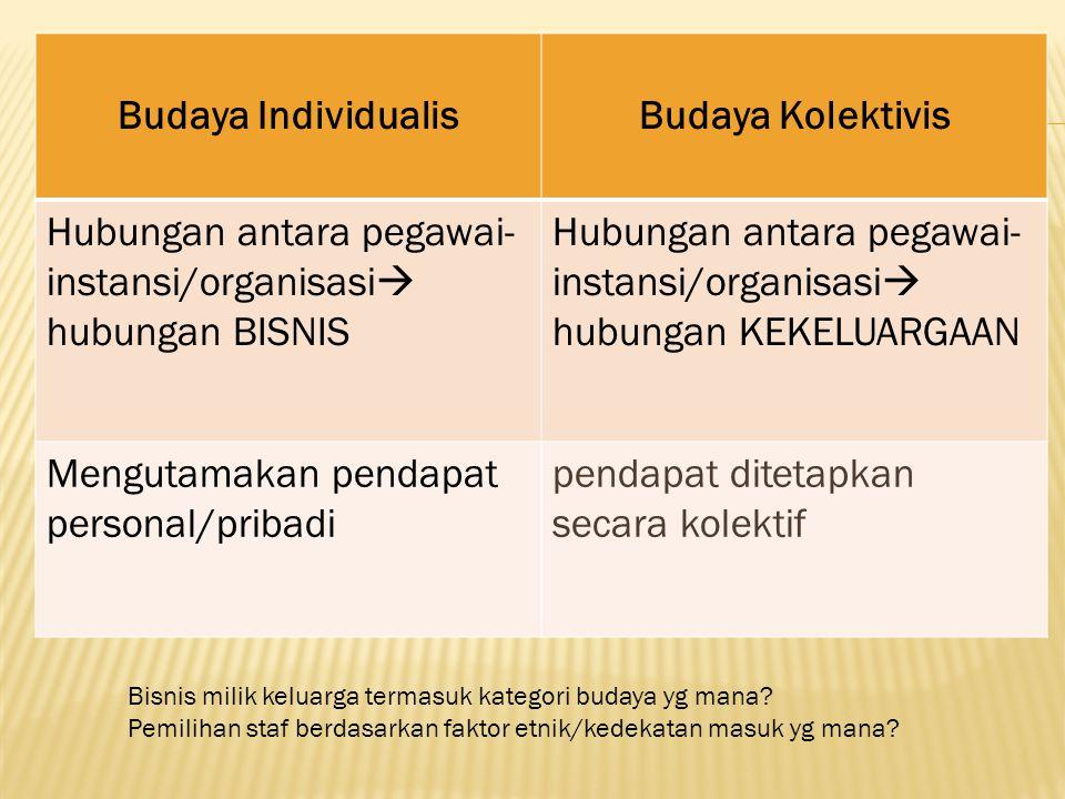 Budaya IndividualisBudaya Kolektivis Hubungan antara pegawai- instansi/organisasi  hubungan BISNIS Hubungan antara pegawai- instansi/organisasi  hub