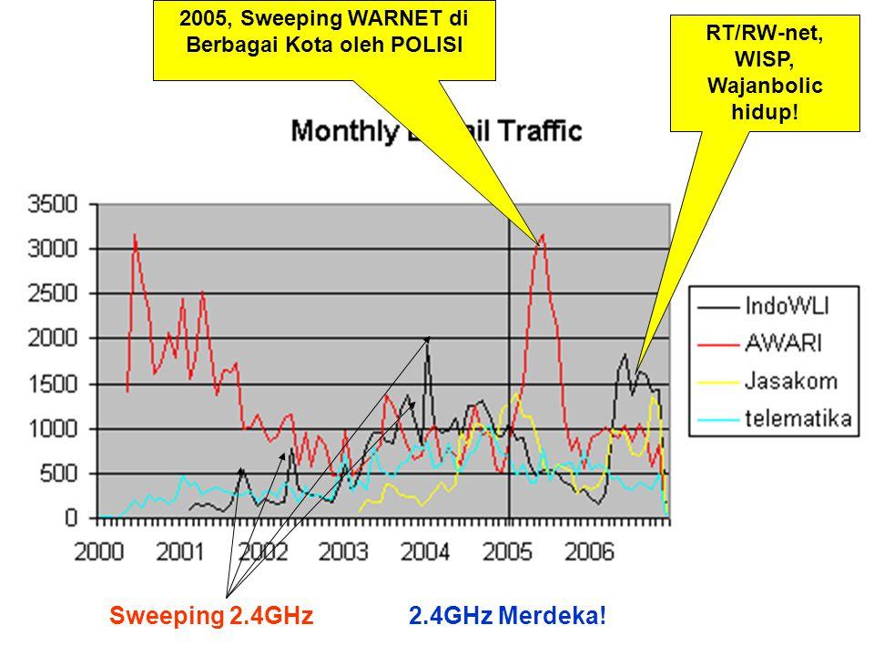 2005, Sweeping WARNET di Berbagai Kota oleh POLISI RT/RW-net, WISP, Wajanbolic hidup.