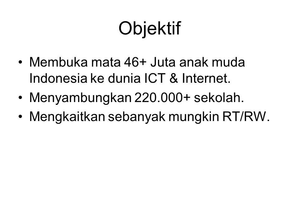 Objektif Membuka mata 46+ Juta anak muda Indonesia ke dunia ICT & Internet.