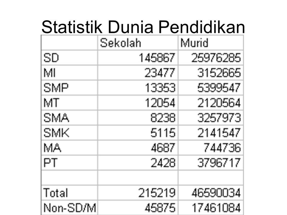 Statistik Dunia Pendidikan