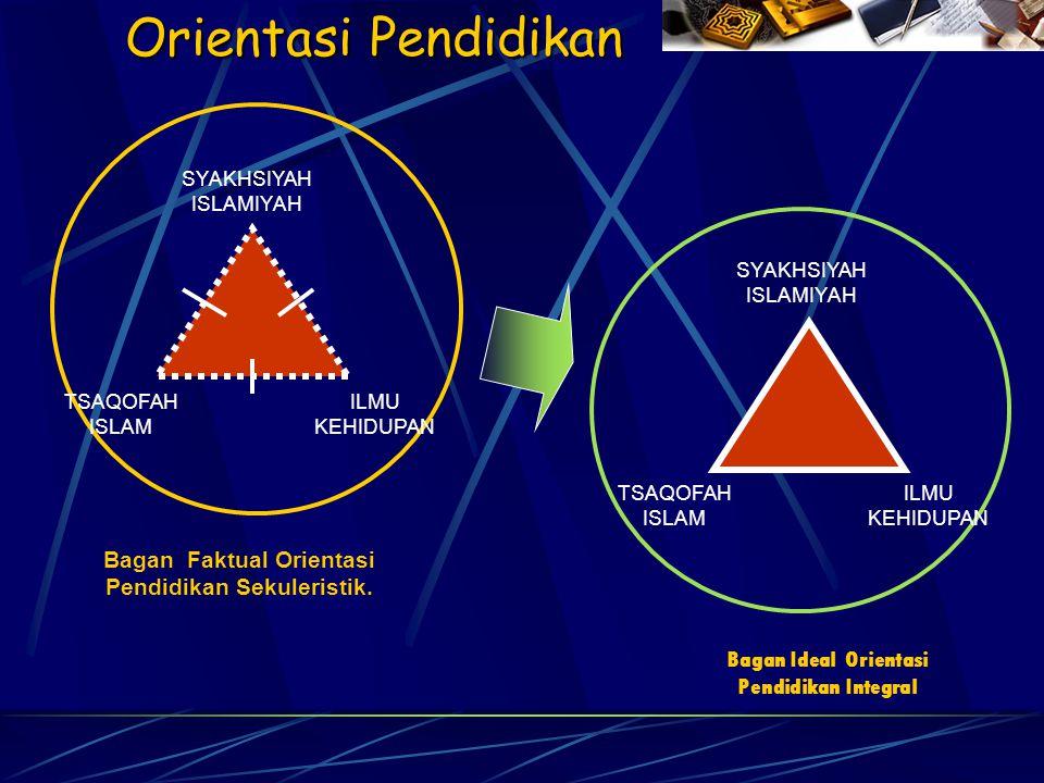 Orientasi Pendidikan Bagan Faktual Orientasi Pendidikan Sekuleristik. SYAKHSIYAH ISLAMIYAH TSAQOFAH ISLAM ILMU KEHIDUPAN Bagan Ideal Orientasi Pendidi