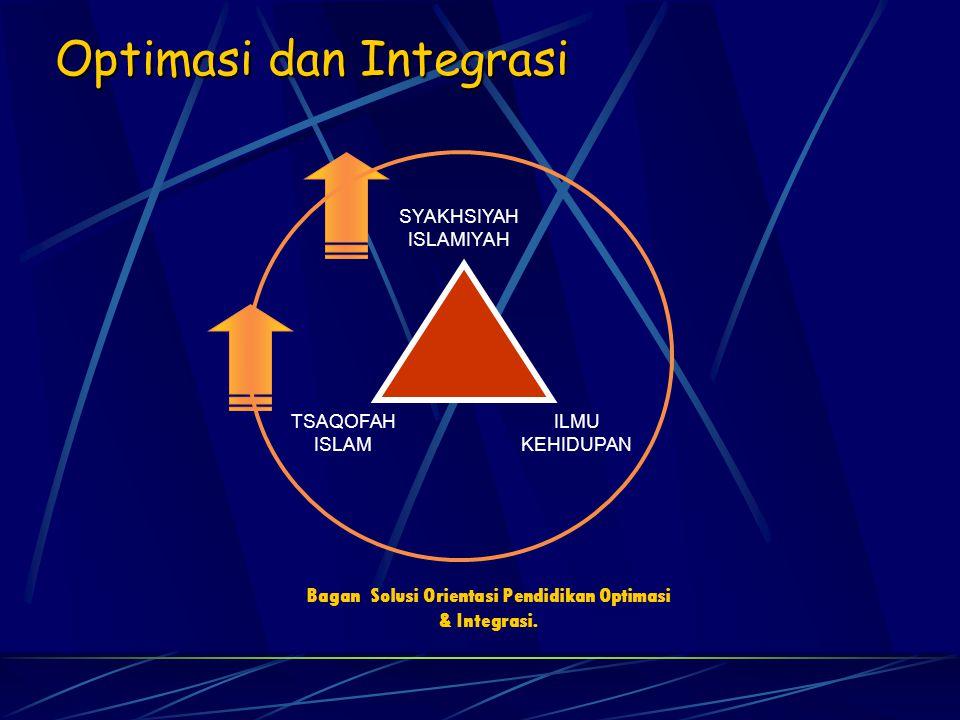 Optimasi dan Integrasi Bagan Solusi Orientasi Pendidikan Optimasi & Integrasi. SYAKHSIYAH ISLAMIYAH TSAQOFAH ISLAM ILMU KEHIDUPAN