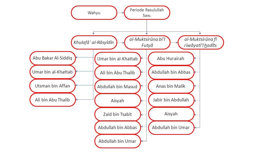 Periode Rasulullah Saw. Wahyu Khulafâ` al-Râsyîdîn al-Muktsirûna bi'l Futyâ al-Muktsirûna fî riwâyati'l hadîts Abu Bakar Al-Siddiq Umar bin al-Khattab