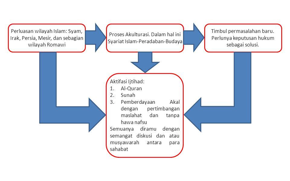 Perluasan wilayah Islam: Syam, Irak, Persia, Mesir, dan sebagian wilayah Romawi Proses Akulturasi. Dalam hal ini Syariat Islam-Peradaban-Budaya Timbul