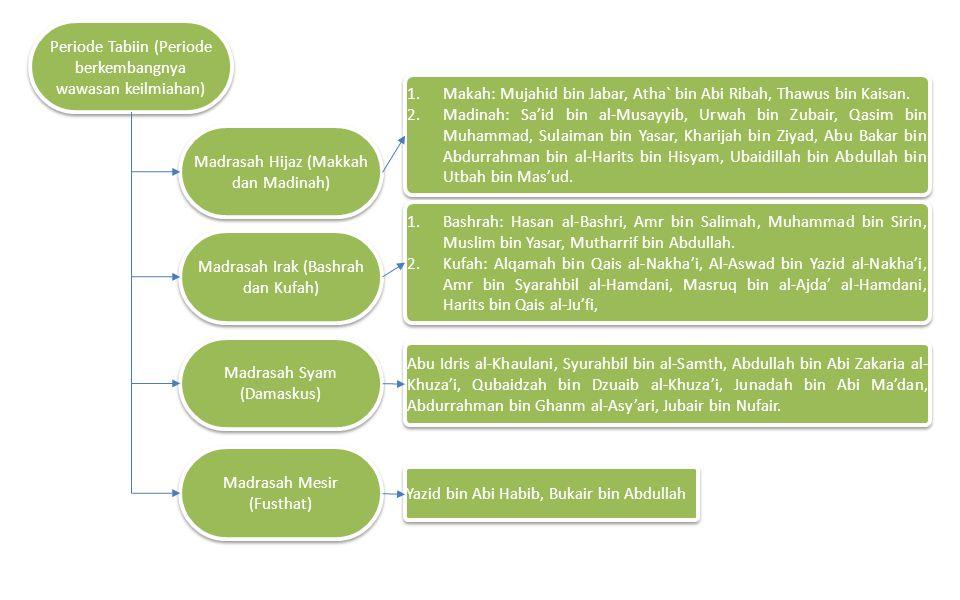 Periode Tabiin (Periode berkembangnya wawasan keilmiahan) Madrasah Hijaz (Makkah dan Madinah) Madrasah Irak (Bashrah dan Kufah) Madrasah Syam (Damasku