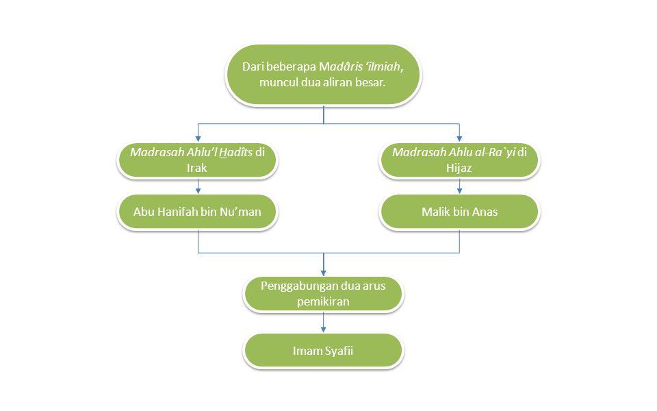 Dari beberapa Madâris 'ilmiah, muncul dua aliran besar. Madrasah Ahlu'l Hadîts di Irak Madrasah Ahlu al-Ra`yi di Hijaz Abu Hanifah bin Nu'man Malik bi