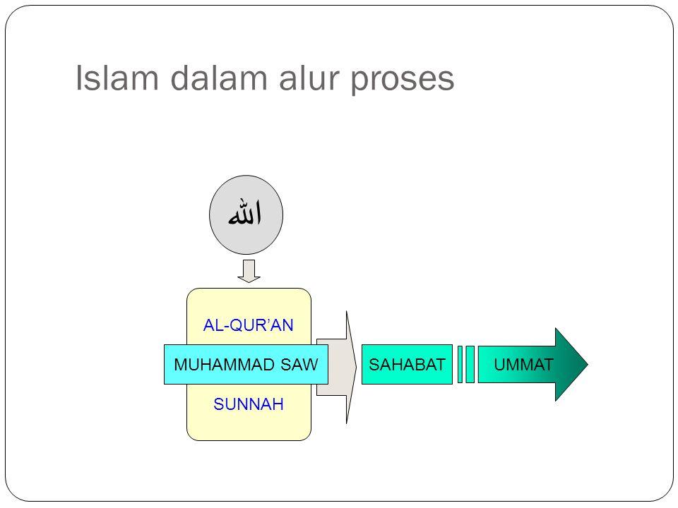 Islam dalam alur proses الله AL-QUR'AN SUNNAH MUHAMMAD SAWSAHABAT UMMAT