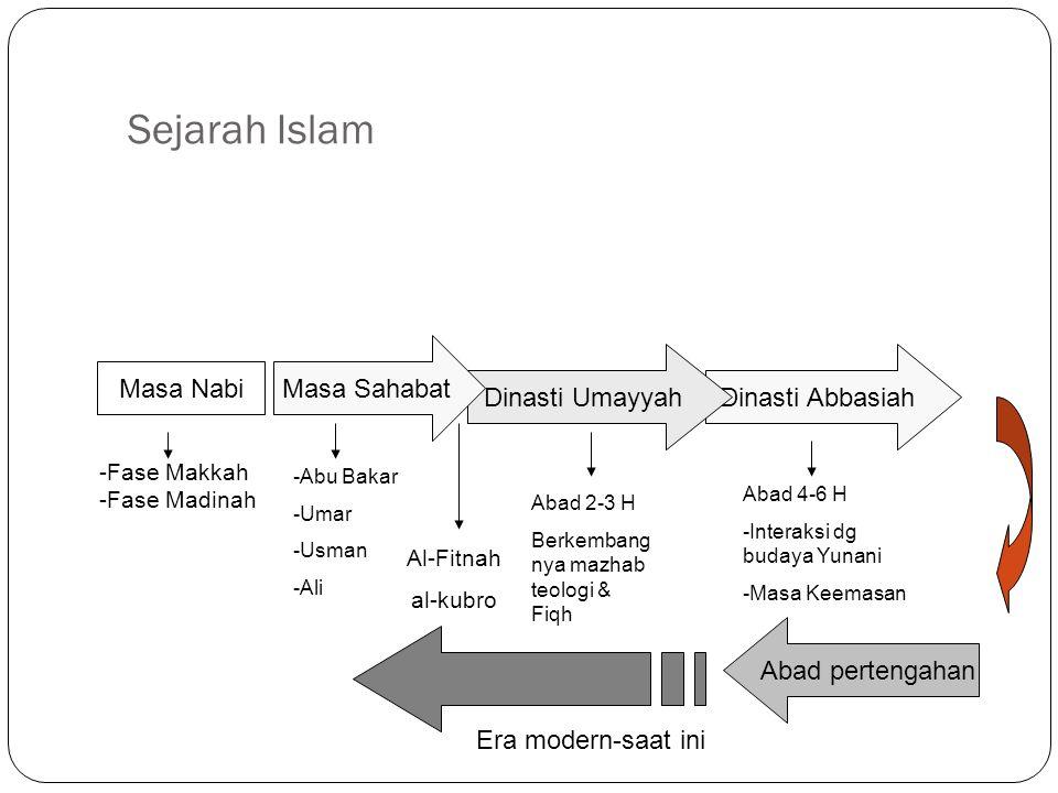 Dinasti AbbasiahDinasti Umayyah Perjalanan\ Sejarah Islam Masa Nabi Masa Sahabat Abad pertengahan -Fase Makkah -Fase Madinah -Abu Bakar -Umar -Usman -
