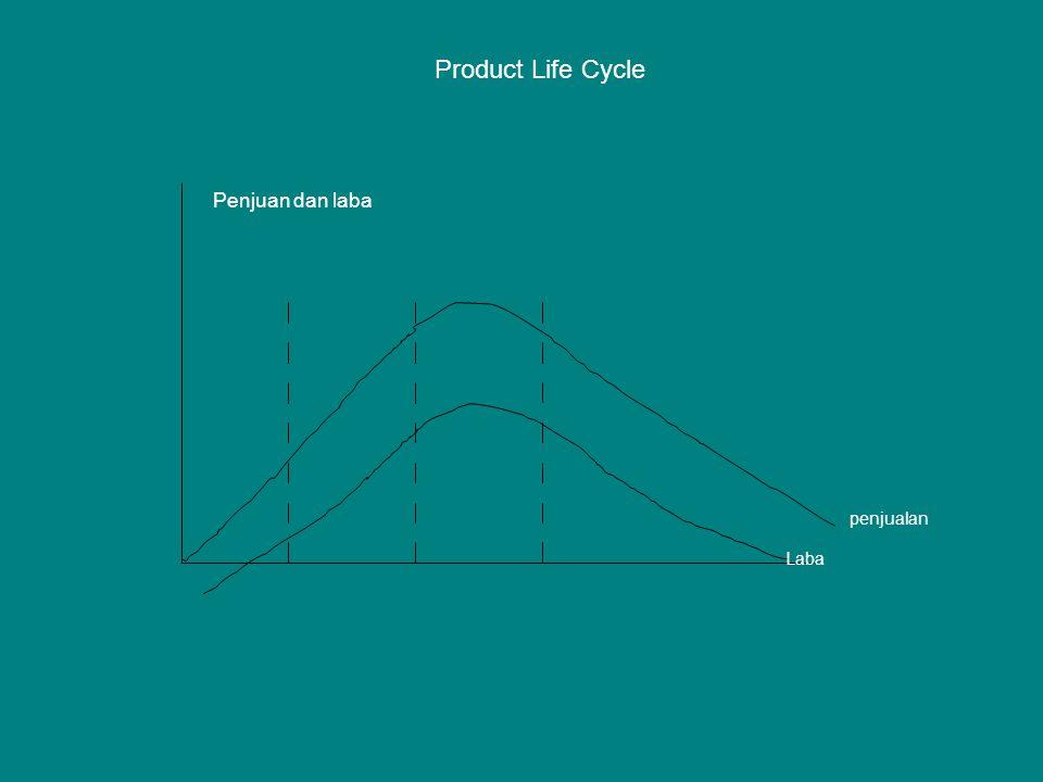 Laba penjualan Penjuan dan laba Product Life Cycle