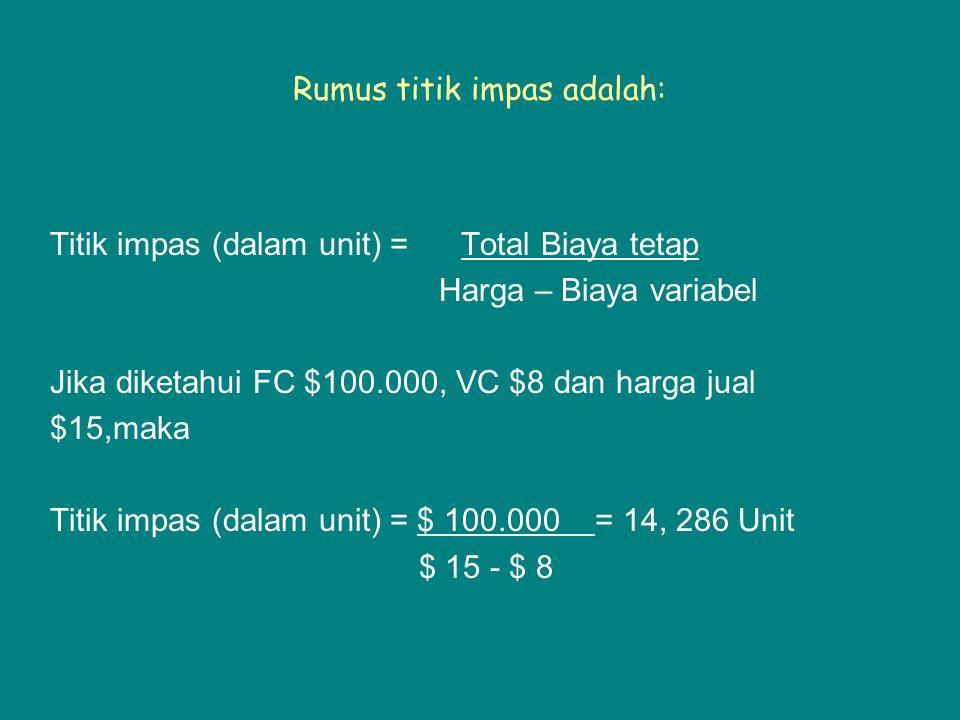 Rumus titik impas adalah: Titik impas (dalam unit) = Total Biaya tetap Harga – Biaya variabel Jika diketahui FC $100.000, VC $8 dan harga jual $15,maka Titik impas (dalam unit) = $ 100.000 = 14, 286 Unit $ 15 - $ 8
