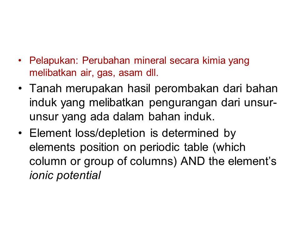 Pelapukan: Perubahan mineral secara kimia yang melibatkan air, gas, asam dll.