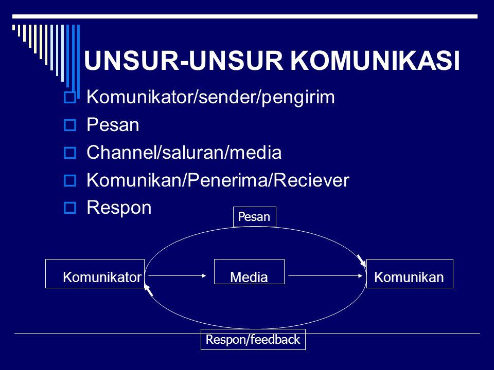 UNSUR-UNSUR KOMUNIKASI  Komunikator/sender/pengirim  Pesan  Channel/saluran/media  Komunikan/Penerima/Reciever  Respon Komunikator Media Komunikan Pesan Respon/feedback