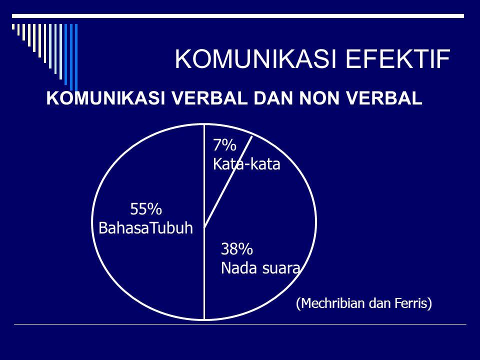 KOMUNIKASI EFEKTIF KOMUNIKASI VERBAL DAN NON VERBAL 55% BahasaTubuh 7% Kata-kata 38% Nada suara (Mechribian dan Ferris)