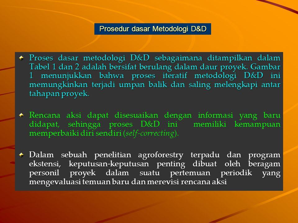 Prosedur dasar Metodologi D&D Proses dasar metodologi D&D sebagaimana ditampilkan dalam Tabel 1 dan 2 adalah bersifat berulang dalam daur proyek. Gamb