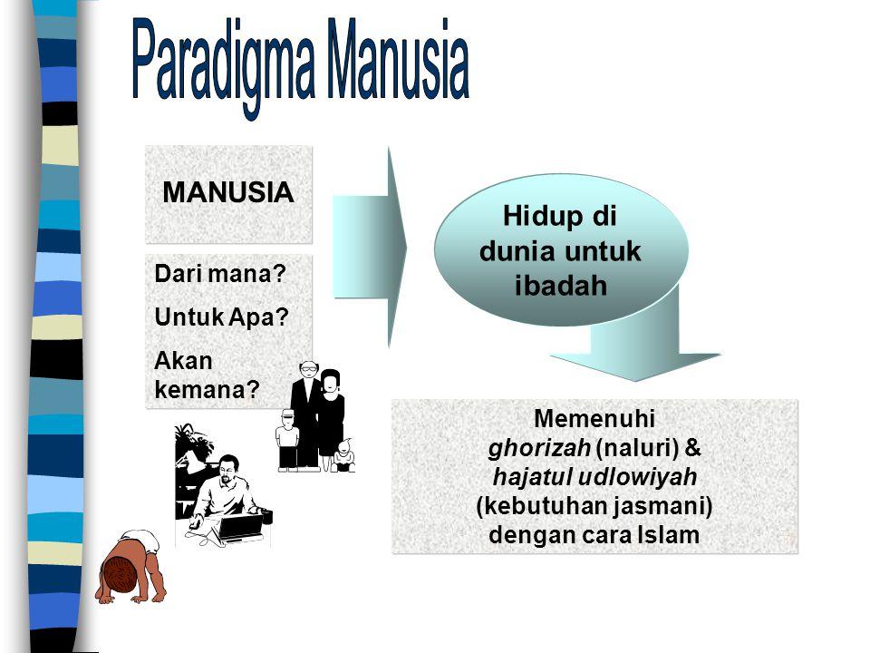 MANUSIA Hidup di dunia untuk ibadah Memenuhi ghorizah (naluri) & hajatul udlowiyah (kebutuhan jasmani) dengan cara Islam Dari mana.