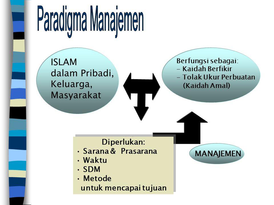 MANUSIAMANUSIA M.STRATEGIK M. PRODUKSI M. PEMASARAN M.