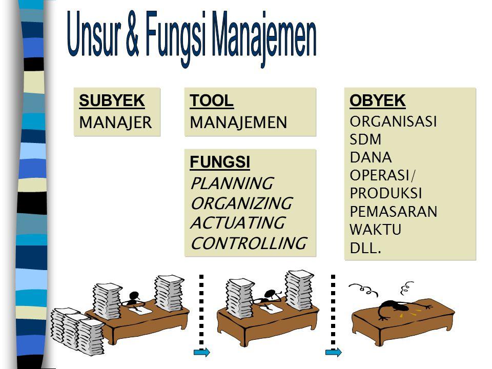 TOOL MANAJEMEN FUNGSI PLANNING ORGANIZING ACTUATING CONTROLLING OBYEK ORGANISASI SDM DANA OPERASI/ PRODUKSI PEMASARAN WAKTU DLL.