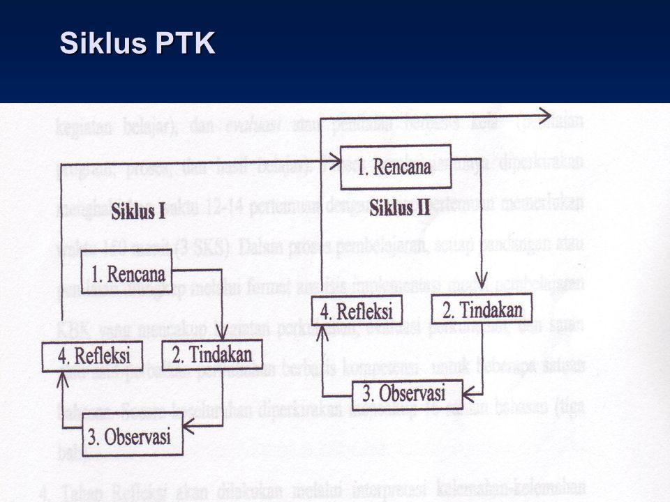 PRINSIP UTAMA PTK 1. Tidak mengganggu pembelajaran 2. Terencana dgn cermat sehingga tindakan dpt dirumuskan dlm suatu hipotesis yg dapat diuji 3. Perm