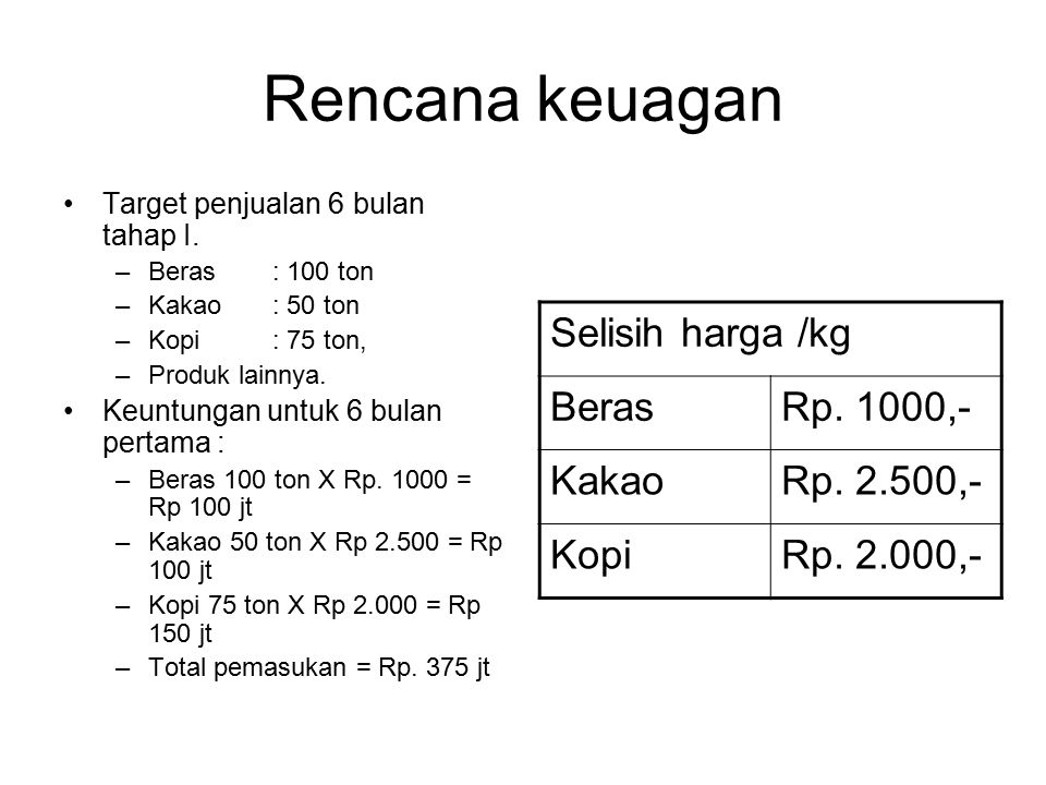 Rencana keuagan Selisih harga /kg BerasRp. 1000,- KakaoRp. 2.500,- KopiRp. 2.000,- Target penjualan 6 bulan tahap I. –Beras: 100 ton –Kakao: 50 ton –K