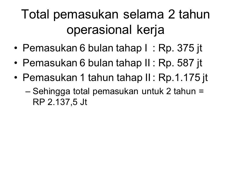 Total pemasukan selama 2 tahun operasional kerja Pemasukan 6 bulan tahap I: Rp. 375 jt Pemasukan 6 bulan tahap II: Rp. 587 jt Pemasukan 1 tahun tahap