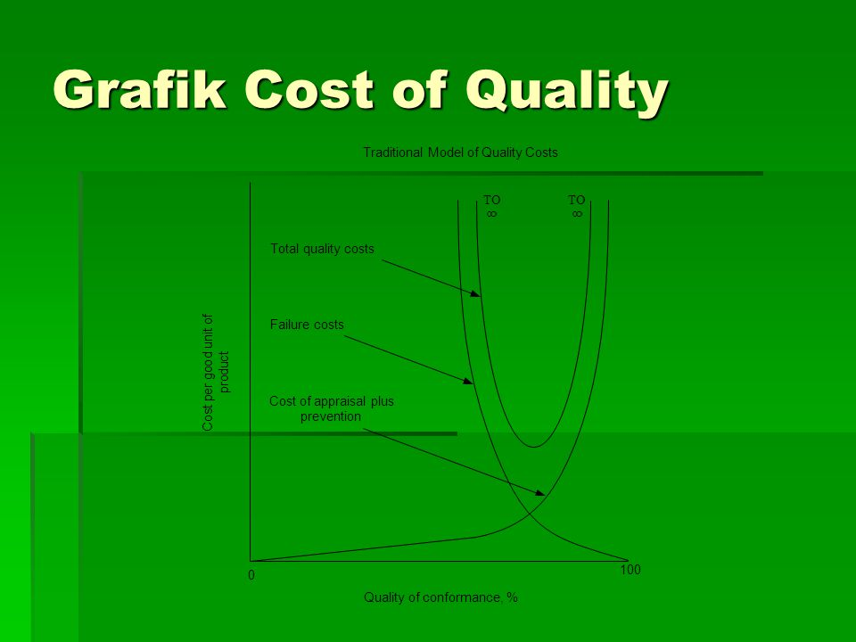 Grafik Cost of Quality 0 100 Quality of conformance, % C o s t p e r g o o d u n i t o f p r o d u c t Total quality costs Failure costs Cost of appra
