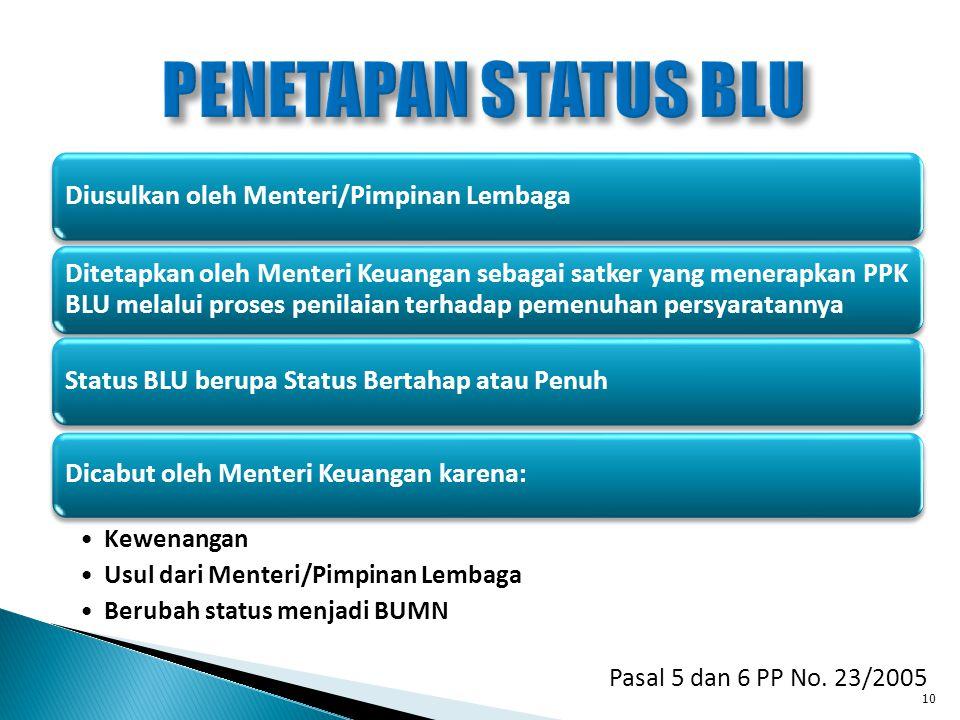 Pasal 5 dan 6 PP No. 23/2005 Diusulkan oleh Menteri/Pimpinan Lembaga Ditetapkan oleh Menteri Keuangan sebagai satker yang menerapkan PPK BLU melalui p