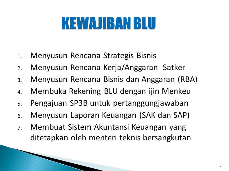 KEWAJIBAN BLU 1. Menyusun Rencana Strategis Bisnis 2. Menyusun Rencana Kerja/Anggaran Satker 3. Menyusun Rencana Bisnis dan Anggaran (RBA) 4. Membuka