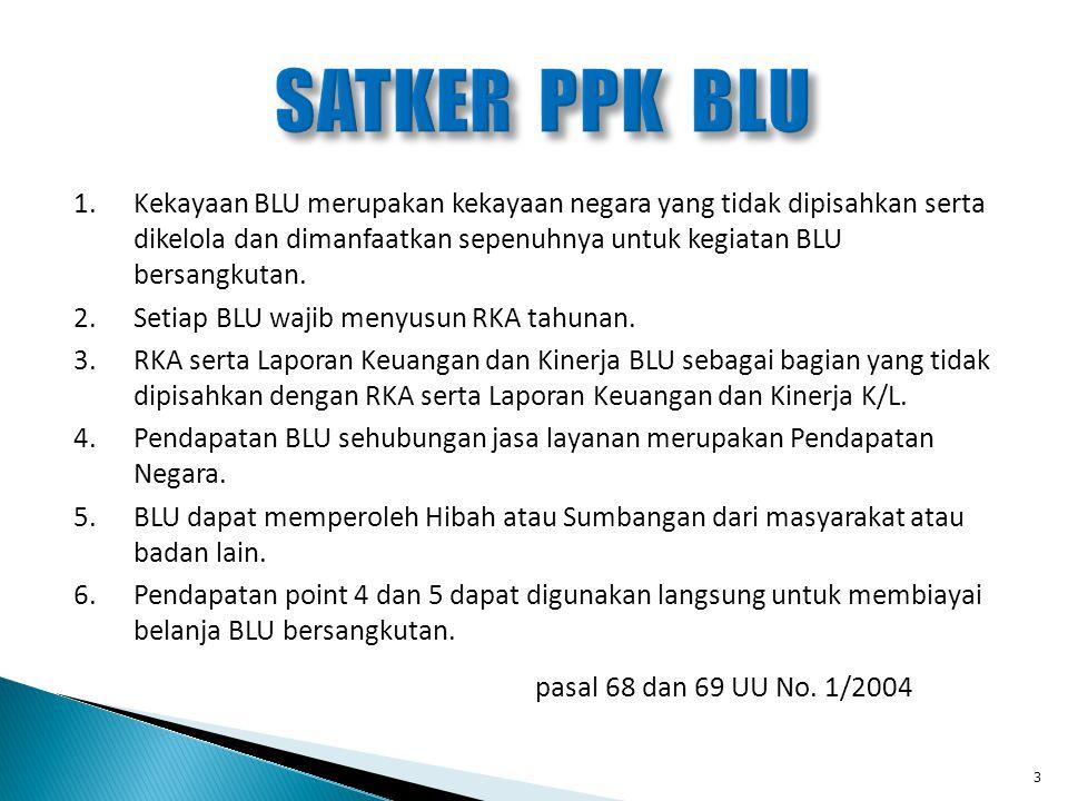 PENINGKATAN KUALITAS PK BLU 1.Monitoring dan evaluasi; 2.