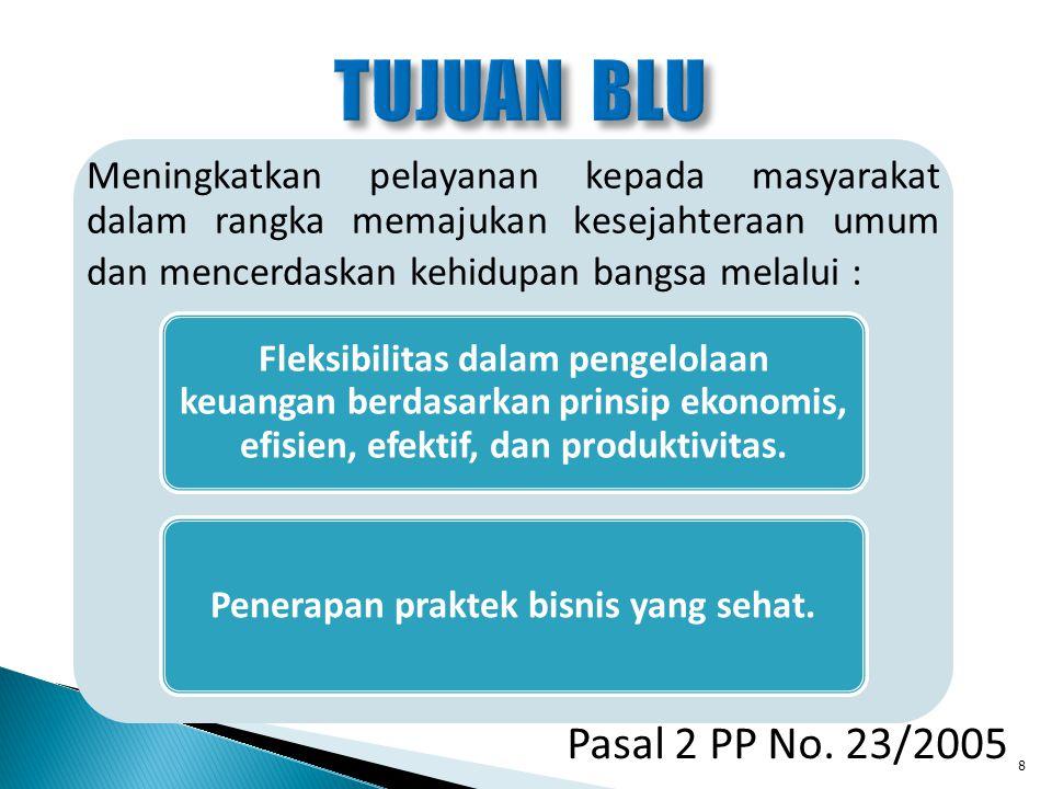 KUASA PENGGUNA ANGGARAN 1.Menyusun rencana strategis bisnis (RSB) BLU.