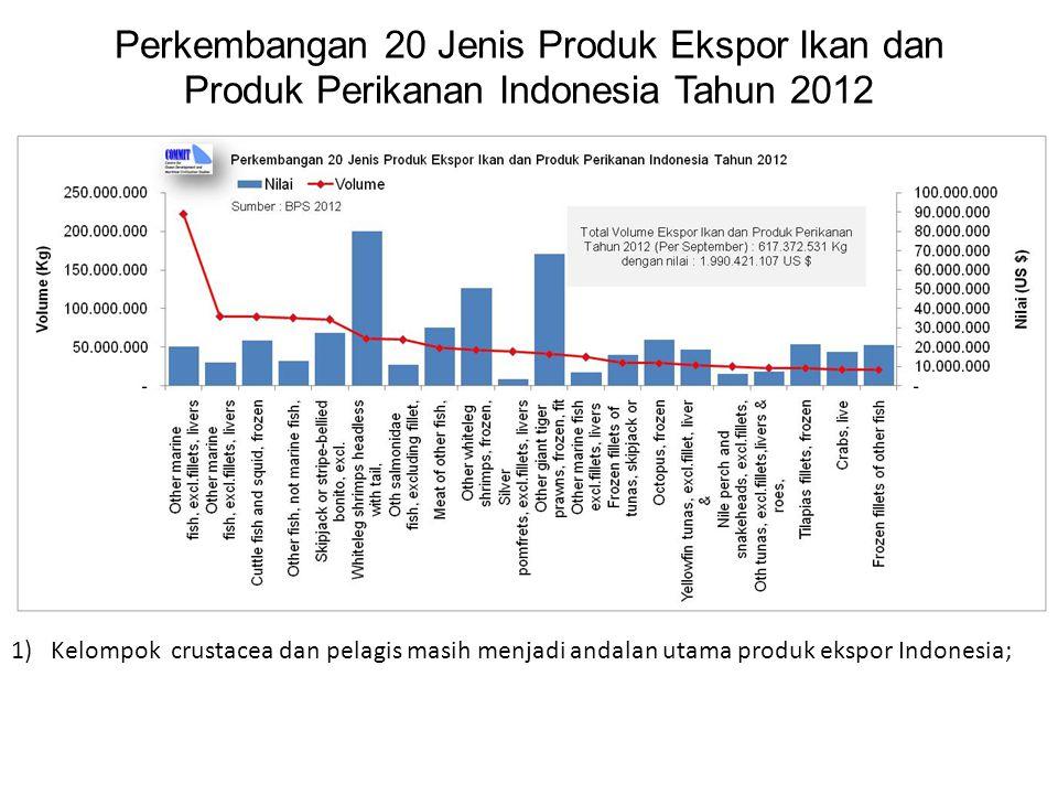 Perkembangan 20 Jenis Produk Ekspor Ikan dan Produk Perikanan Indonesia Tahun 2012 1)Kelompok crustacea dan pelagis masih menjadi andalan utama produk