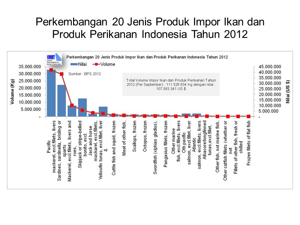 Perkembangan 20 Jenis Produk Impor Ikan dan Produk Perikanan Indonesia Tahun 2012