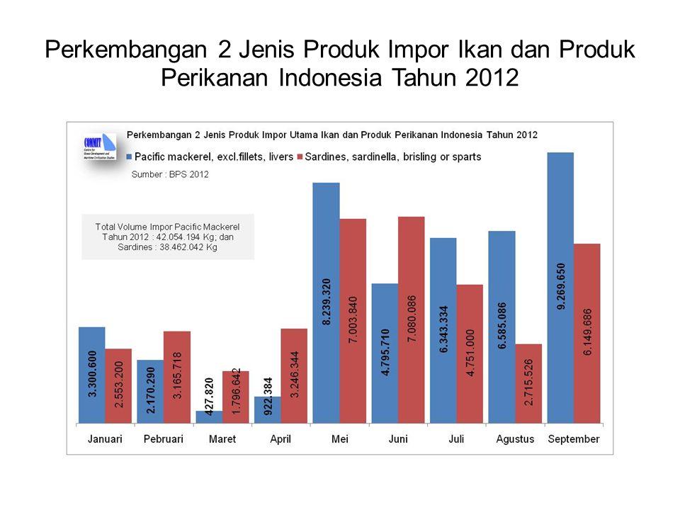 NoTahun Triwulan Ke IIIIIIIV 1200865,568,768,175,4 2200968,6373,0575,5378,97 3201079,1466,2870,6968,72 4201168,8274,3978,43 74,99 5201270,6268,6676,83 Sumber : Survey Kegiatan Dunia Usaha Bank Indonesia Tahun 2008, 2009, 2010, 2011 dan Triwulan III 2012 Kapasitas Produksi Terpakai Pada Industri Perikanan Indonesia Periode 2008 - Triwulan III 2012 Meningkatnya ikan impor belum berdampak pada meningkatnya kapasitas industri perikanan nasional  Kemana larinya ikan impor ?