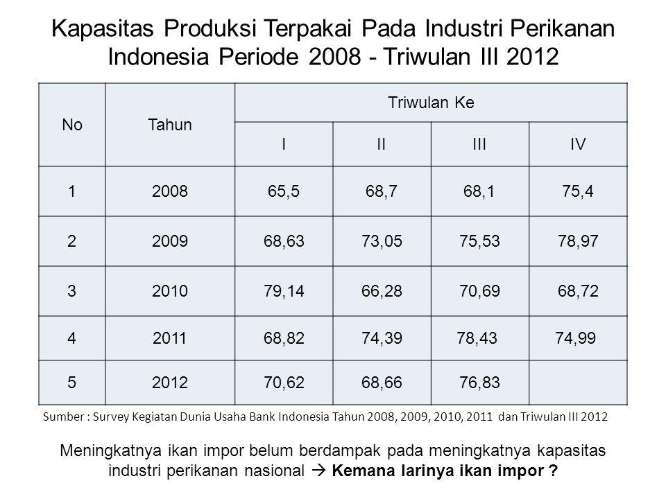Nilai Tukar Nelayan Tahun 2012